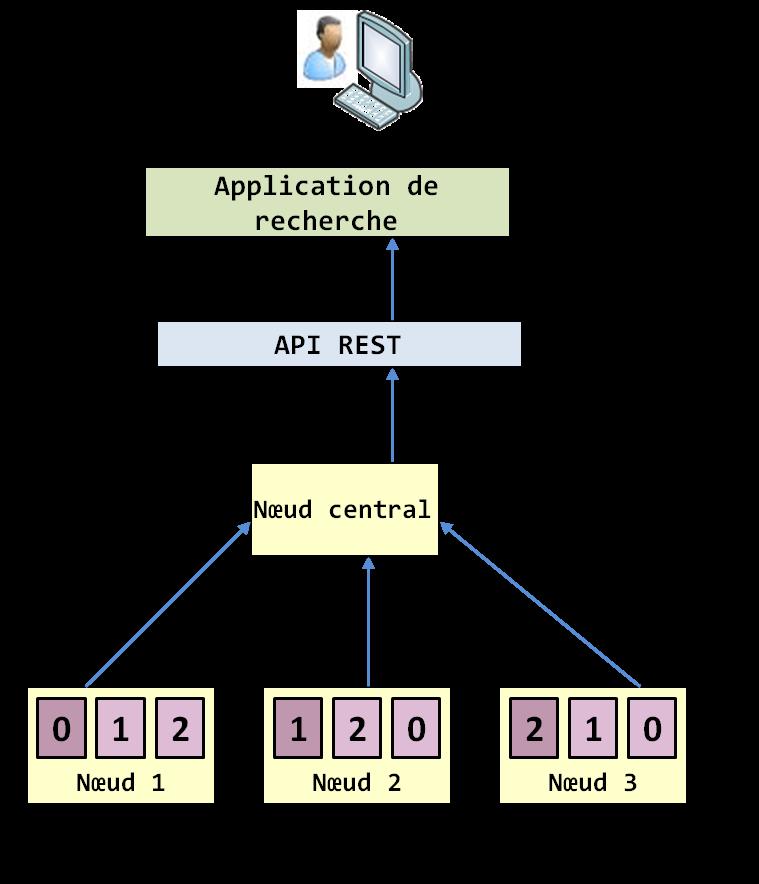 Tutoriel ElasticSearch - bases de données en NoSQL