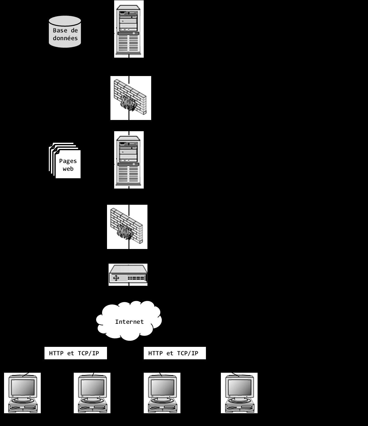 Figure 1: architecture web client-serveur à trois niveaux.