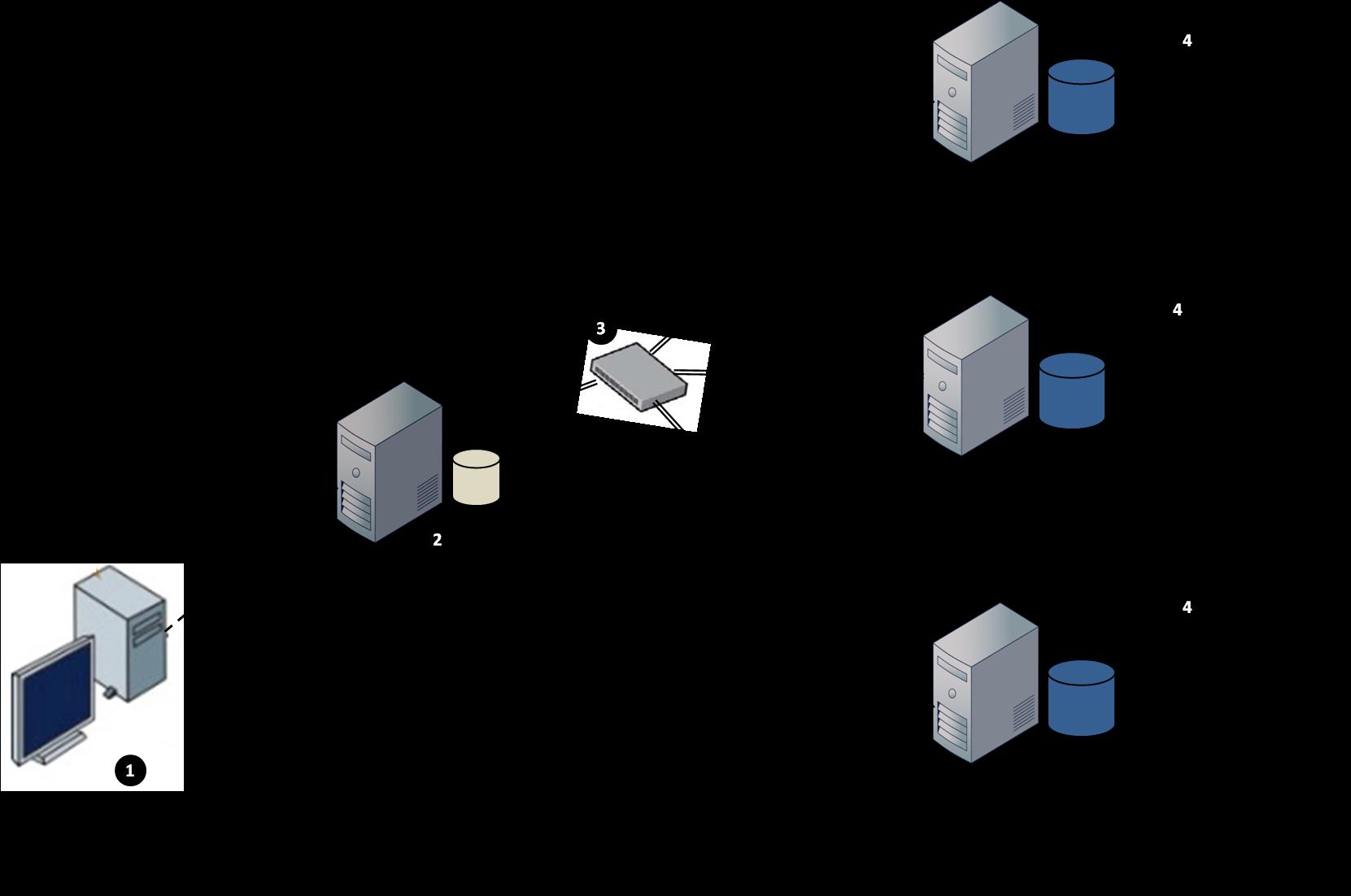 Figure 2: architecture globale d'un SGBDR Massivement Parallèle