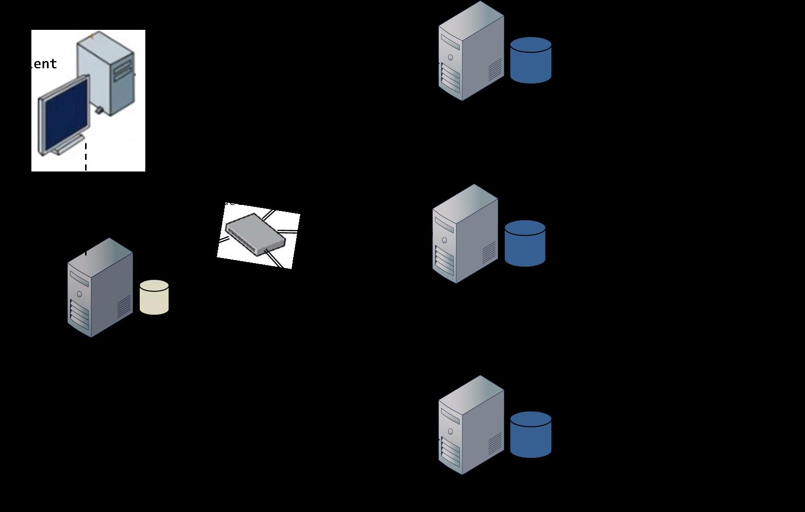 Figure 3: Distribution et partitionnement des données dans les nœuds selon l'affection par hachage