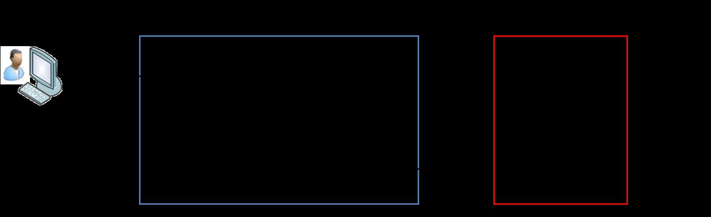 Figure 5: exécution d'une requête SQL en base de données MPP.