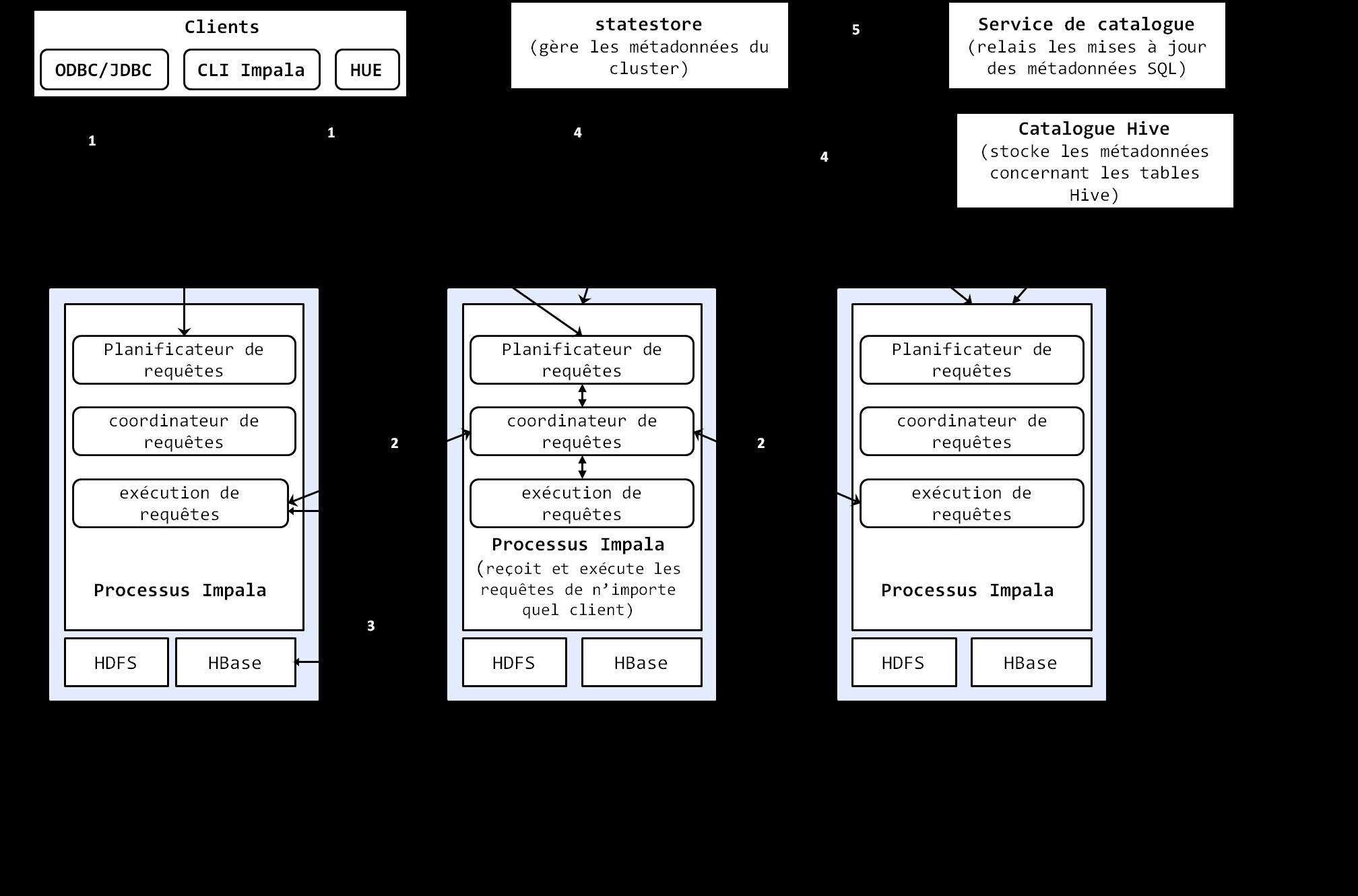 Figure 7: Architecture et fonctionnement interne d'Impala